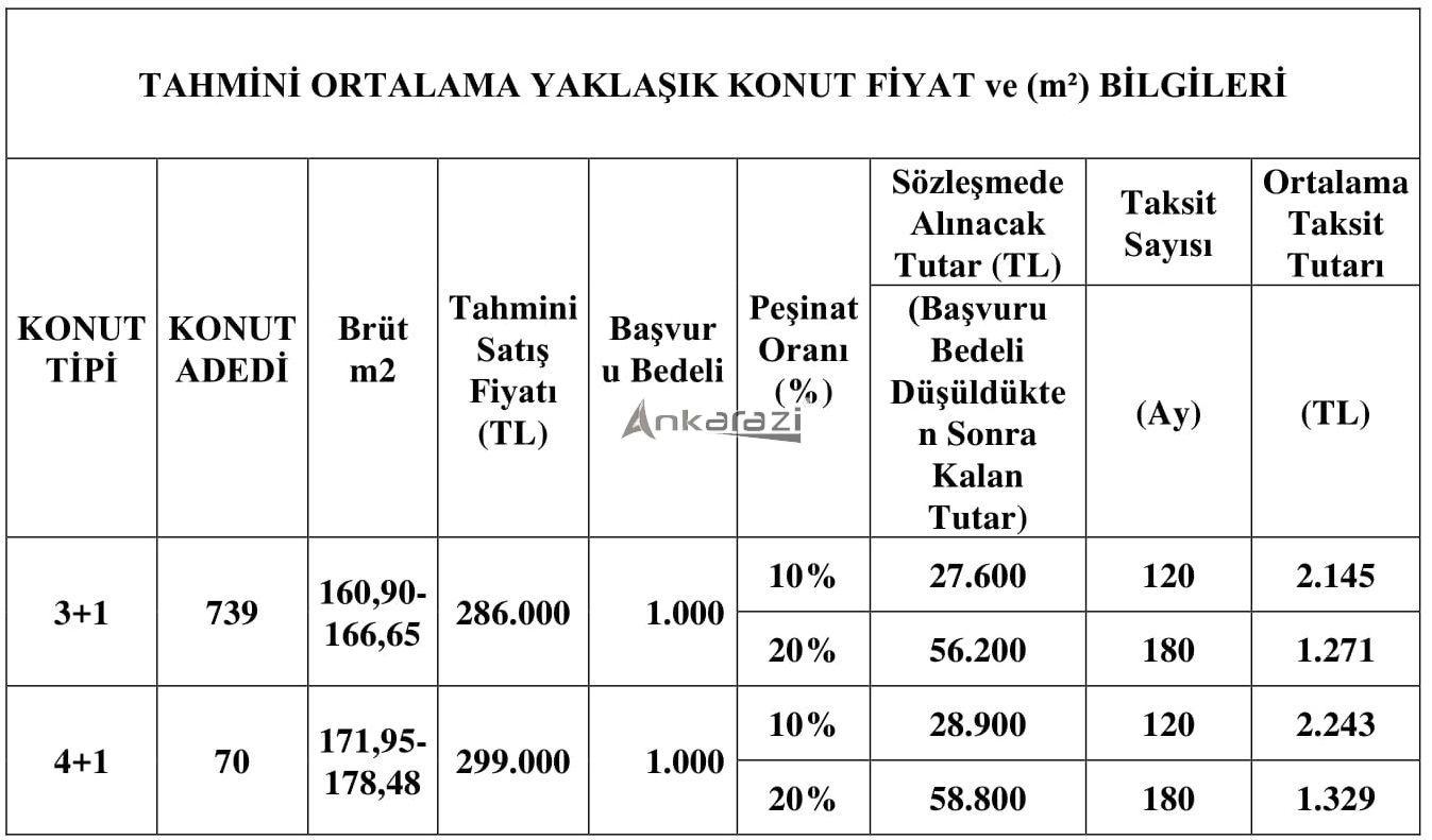 TOKİ 50 Bin Konut Projesi, Ankara'da Nerede? 3650