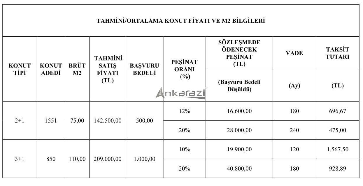 TOKİ 50 Bin Konut Projesi, Ankara'da Nerede? 3651