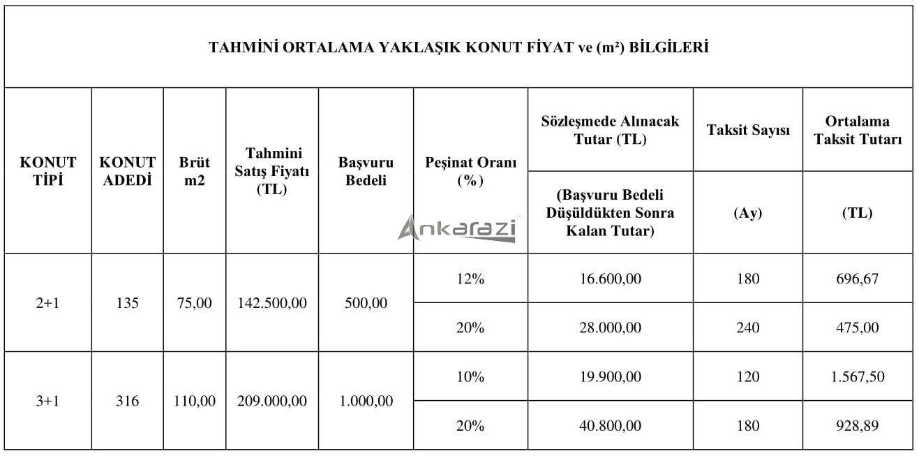 TOKİ 50 Bin Konut Projesi, Ankara'da Nerede? 3649